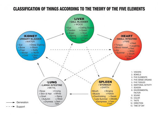 classifications-of-things